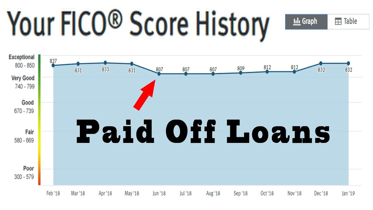 do-student-loans-affect-your-credit-how-paying-off-loans-affect-fico-score