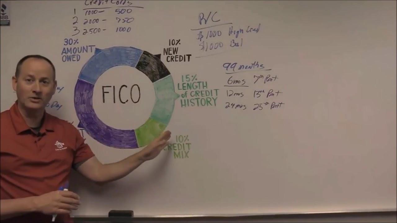 708-credit-score-fico-credit-score-understanding-how-credit-works