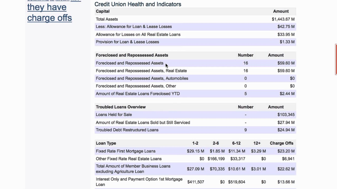 union-home-mortgage-review-credit-unions-with-reo-and-late-and-non-performing-loans