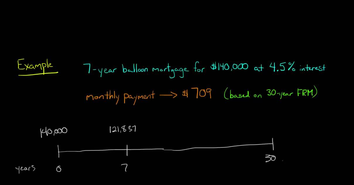 partially-amortized-loan-balloon-mortgages