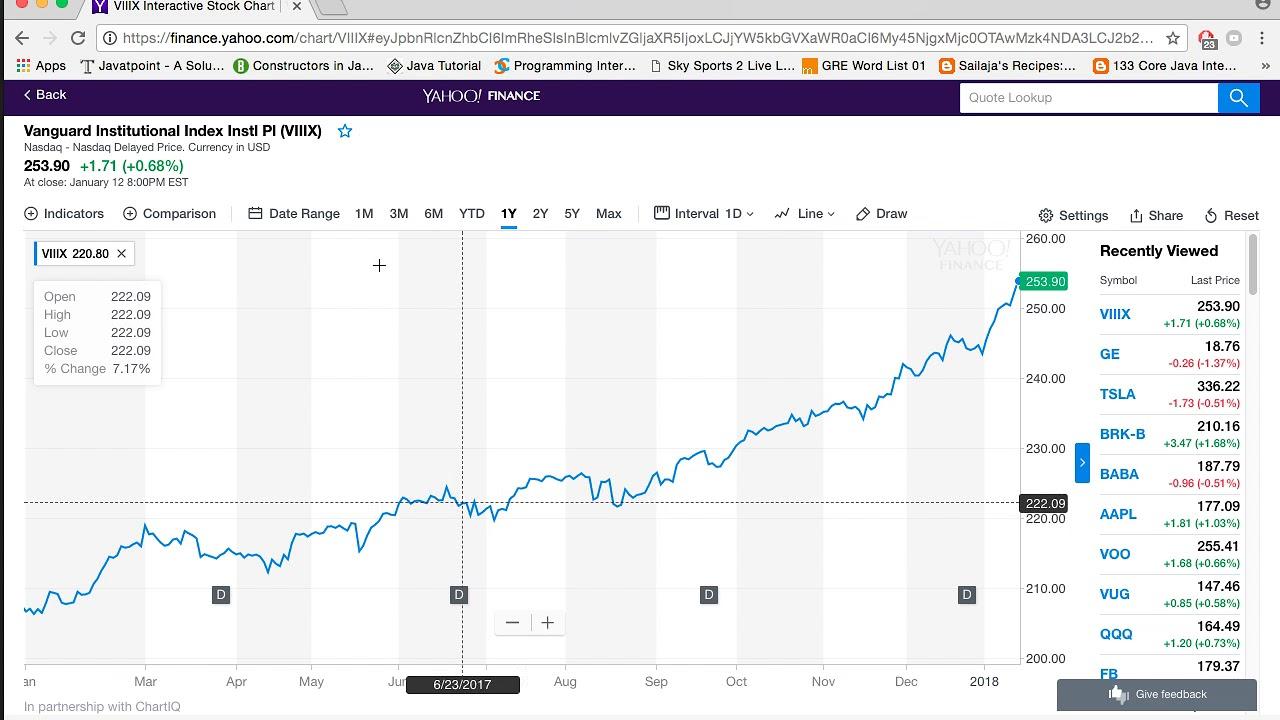 vanguard-total-stock-market-index-institutional-index-fund-vanguard-institutional-index-instl-pl-viiix