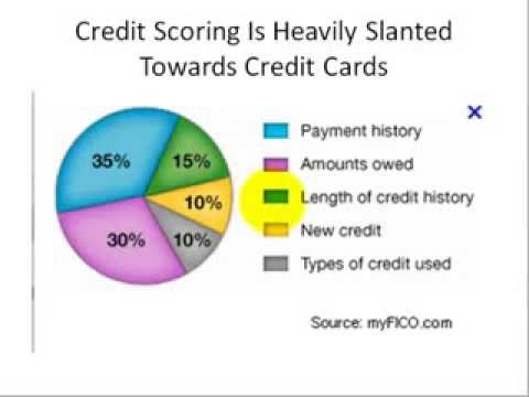 raise-credit-score-using-secured-card-how-to-raise-credit-score-using-a-secure-card
