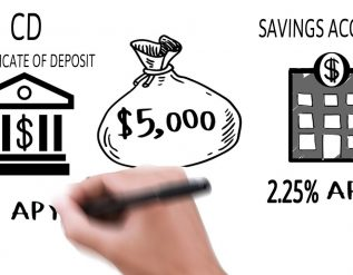iowa-student-loans-liquidity-highest-bank-cd-rates-and-certificate-of-deposit-explained