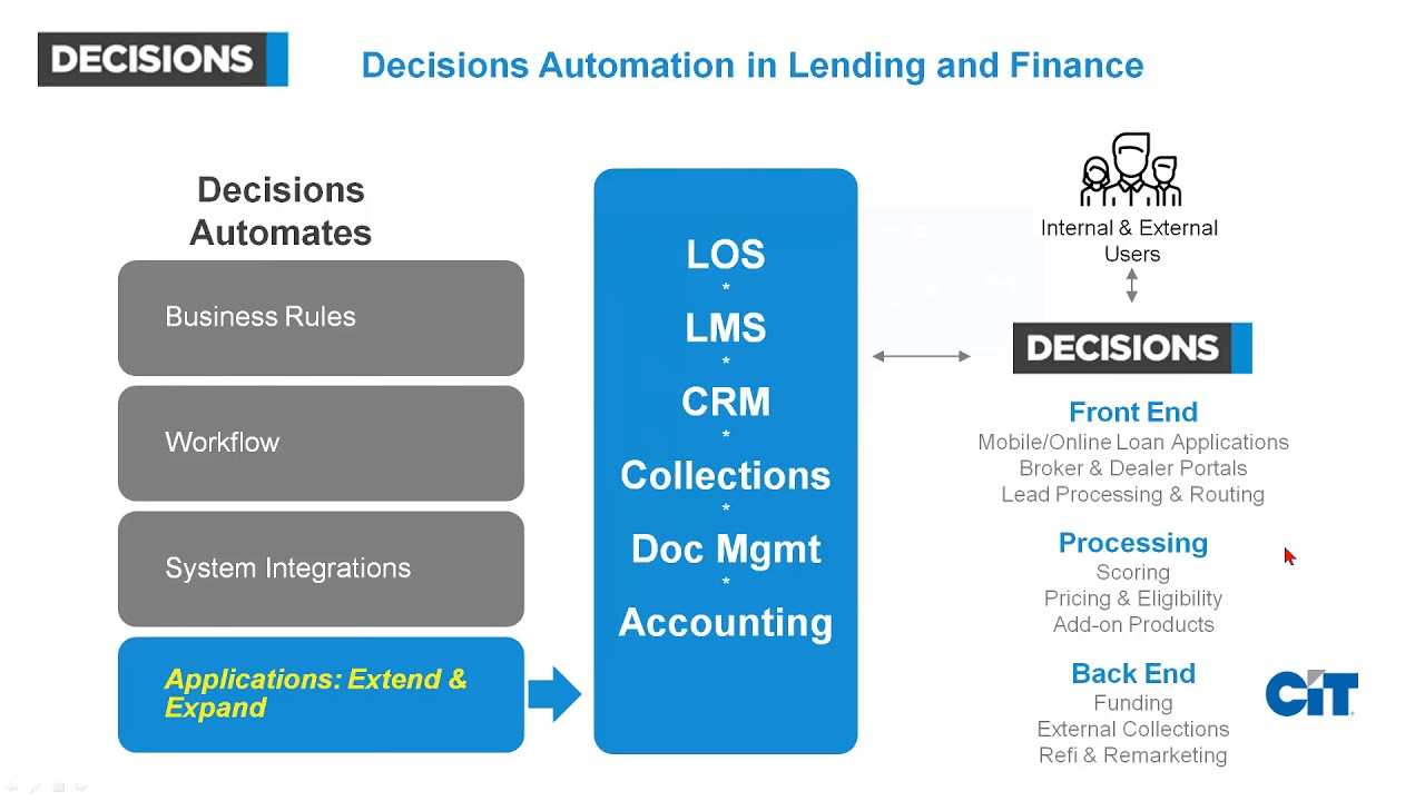 loan-origination-system-workflow-and-rules-for-lending-and-finance
